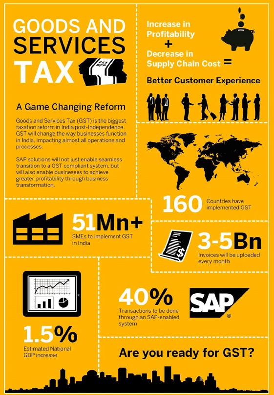 SAP Business One ERP - Are you GST Ready?
