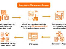 Insurance-Commission-Management-Process
