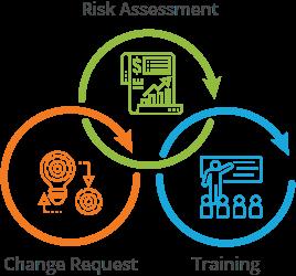process-change-management