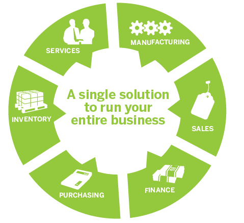 SAP Business One for Small Business (SMEs)