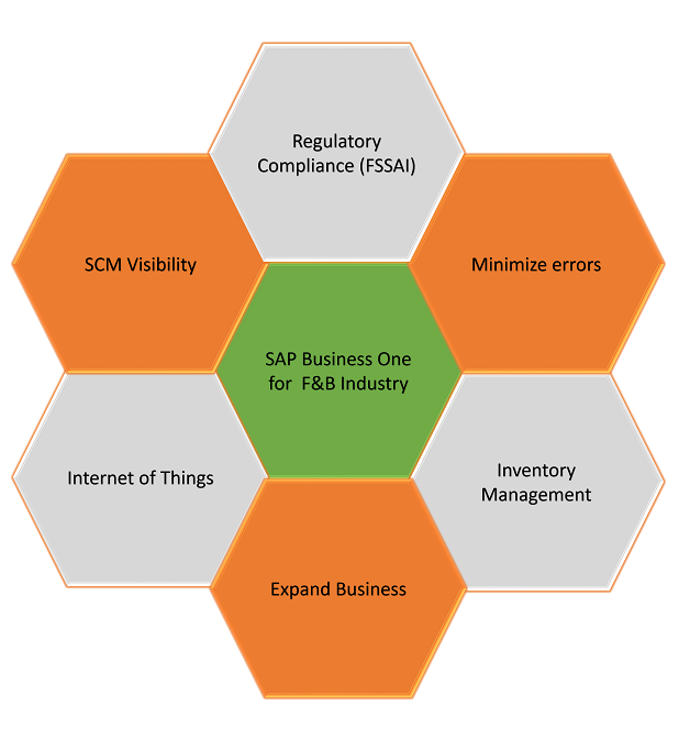 SAP Business One ERP for Food & Beverages Industry