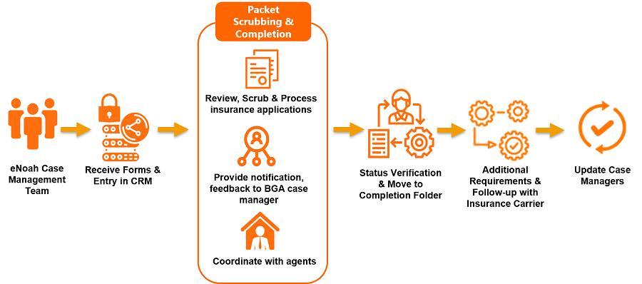 Insurance-Case-Management-Services-Process-Flow