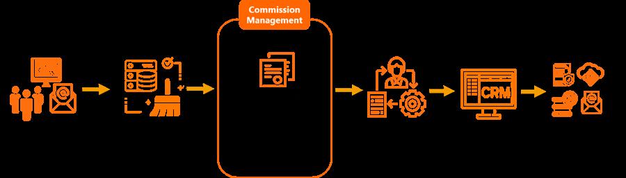 eNoah-Commission-Management-Process-Flow