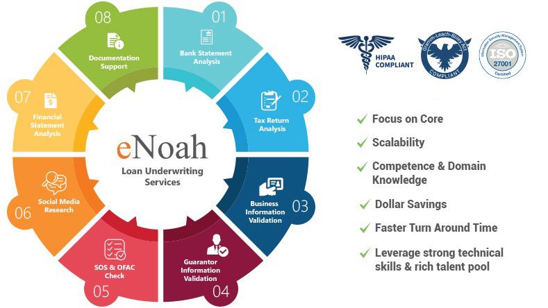 enoah loan underwriting services