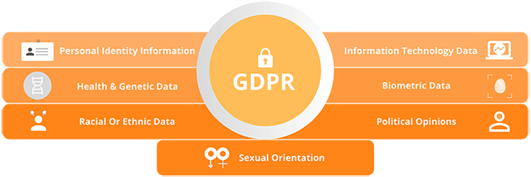 gdpr-protects