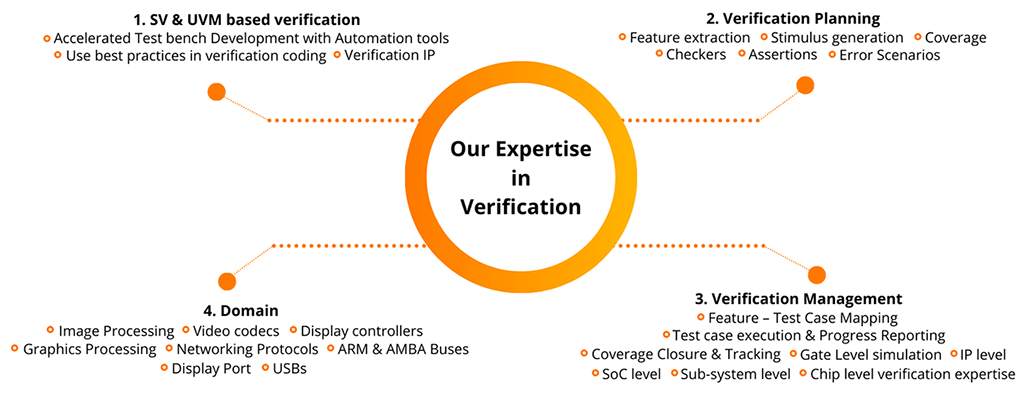 asic-verification-services-expertise