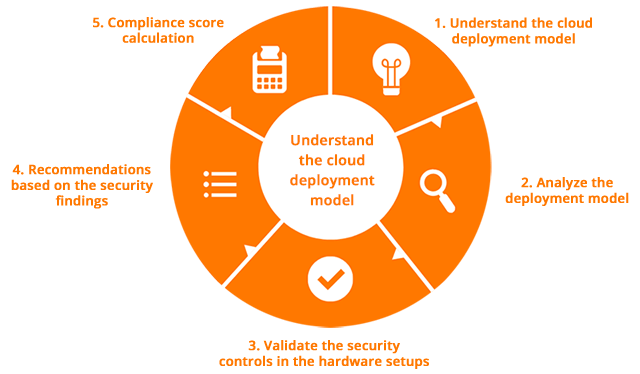 cloud-security-audit-process