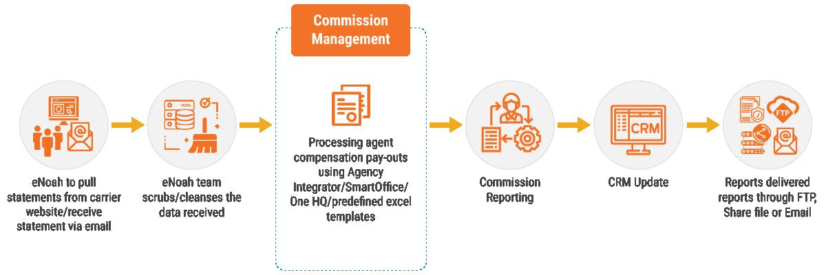 commission-management-process-flow