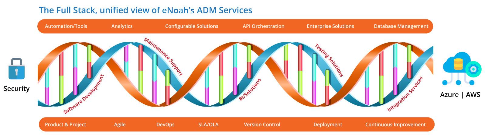 adm-services-dna