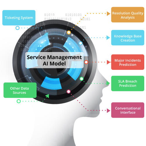 service-operations-management