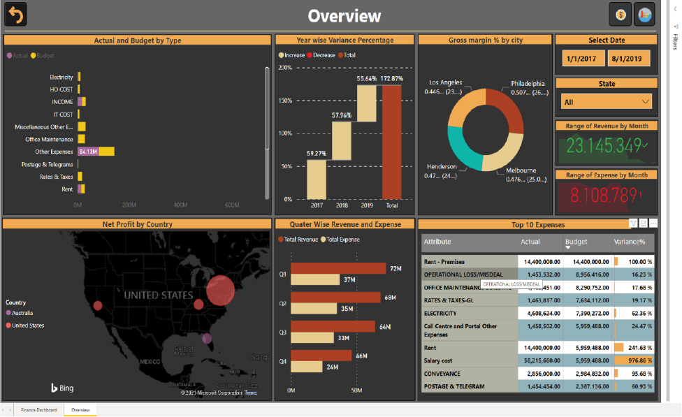 sales-dashboard